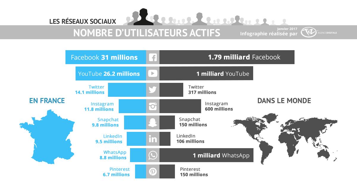 les chiffres des réseaux sociaux en France